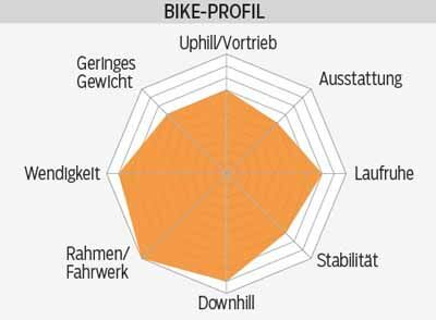 mb-0216-specialized-stumpjumper-fsr-comp-carbon-650b-profil-mountainbike (jpg)